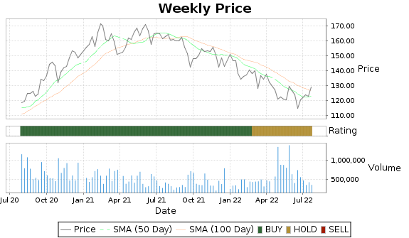 MSA Price-Volume-Ratings Chart