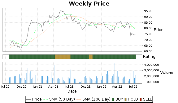 MSM Price-Volume-Ratings Chart