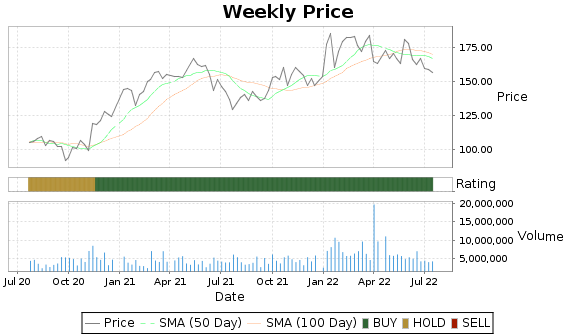 MTB Price-Volume-Ratings Chart