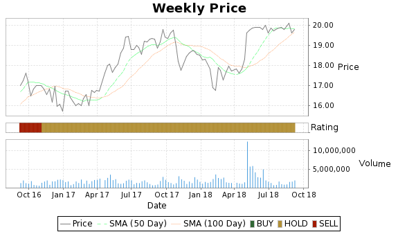 MTGE Price-Volume-Ratings Chart
