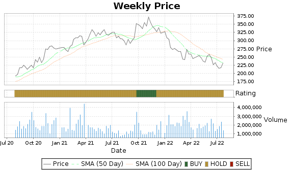 MTN Price-Volume-Ratings Chart