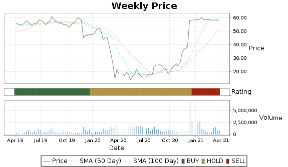 MTSC Price-Volume-Ratings Chart