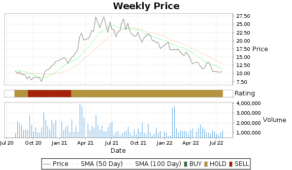 MTW Price-Volume-Ratings Chart