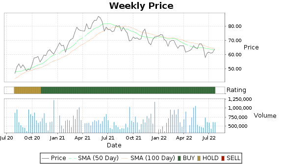 MTX Price-Volume-Ratings Chart
