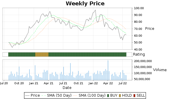 MU Price-Volume-Ratings Chart