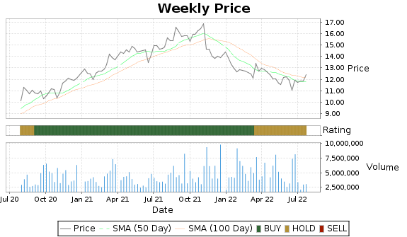 MWA Price-Volume-Ratings Chart