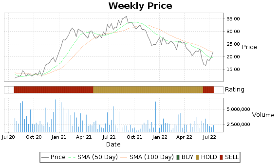 MYGN Price-Volume-Ratings Chart