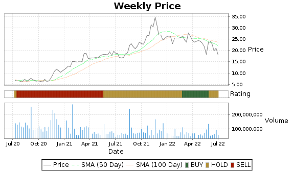 M Price-Volume-Ratings Chart
