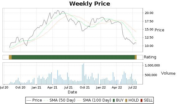 NATR Price-Volume-Ratings Chart