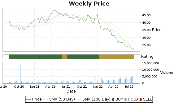NEOG Price-Volume-Ratings Chart