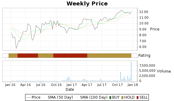 NEWS Price-Volume-Ratings Chart