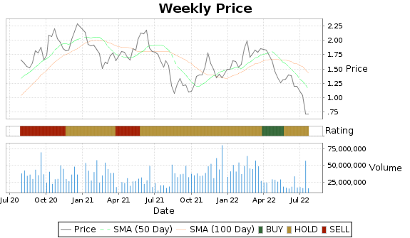 NGD Price-Volume-Ratings Chart