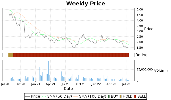 NGL Price-Volume-Ratings Chart
