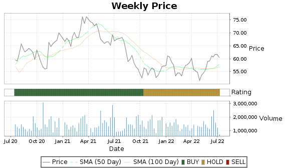 NHI Price-Volume-Ratings Chart