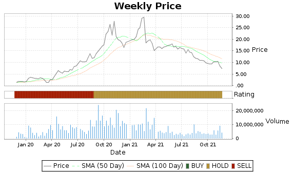 NLS Price-Volume-Ratings Chart