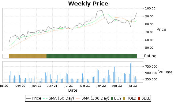 NNI Price-Volume-Ratings Chart