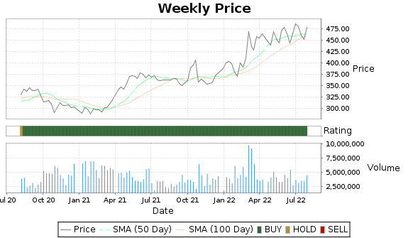 NOC Price-Volume-Ratings Chart