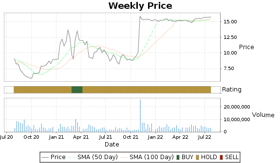 NPTN Price-Volume-Ratings Chart