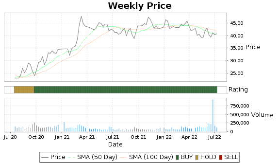 NRIM Price-Volume-Ratings Chart
