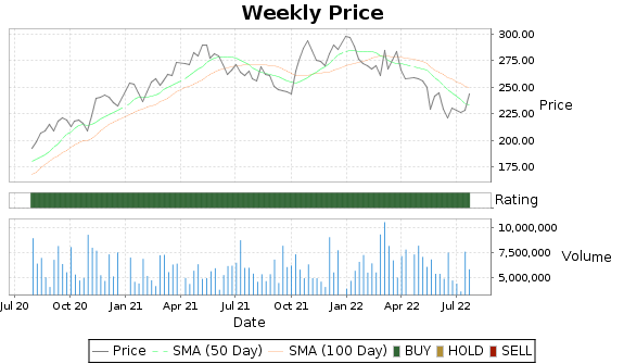 NSC Price-Volume-Ratings Chart