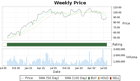 NSIT Price-Volume-Ratings Chart