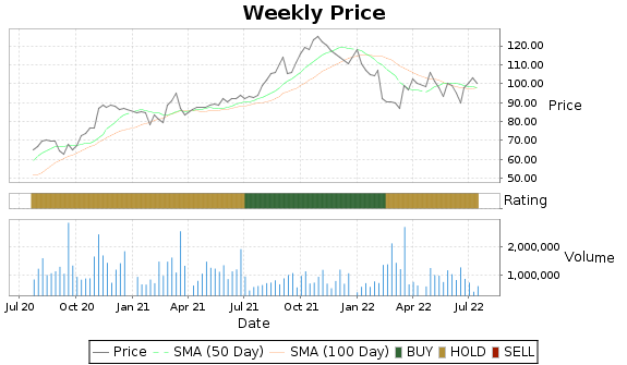 NSP Price-Volume-Ratings Chart