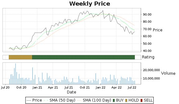 NTAP Price-Volume-Ratings Chart