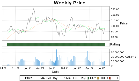 NTES Price-Volume-Ratings Chart