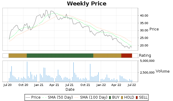 NTGR Price-Volume-Ratings Chart