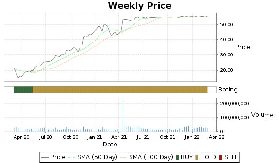 NUAN Price-Volume-Ratings Chart