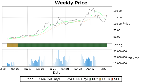 NUE Price-Volume-Ratings Chart