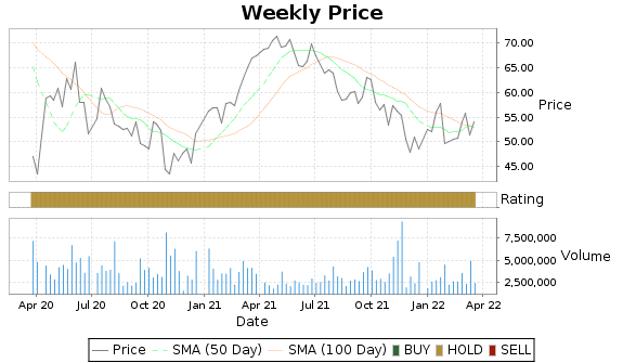 NUVA Price-Volume-Ratings Chart