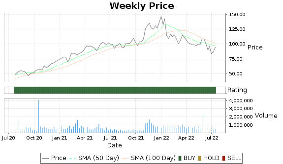 NVMI Price-Volume-Ratings Chart