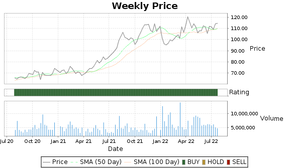 NVO Price-Volume-Ratings Chart