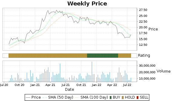 NWSA Price-Volume-Ratings Chart