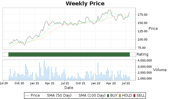NXST Price-Volume-Ratings Chart