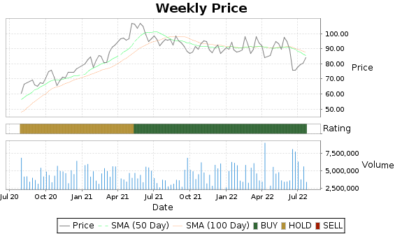 OC Price-Volume-Ratings Chart