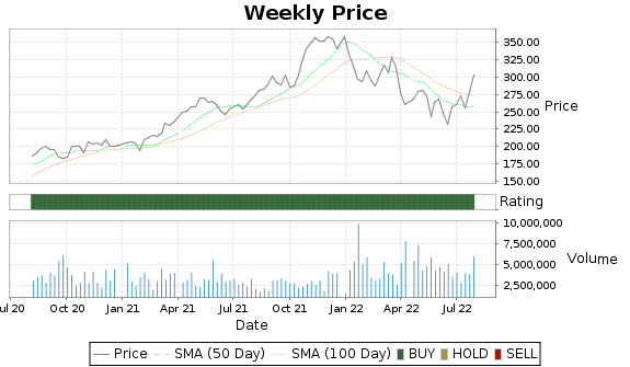 ODFL Price-Volume-Ratings Chart