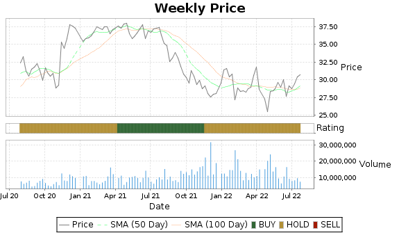 OHI Price-Volume-Ratings Chart