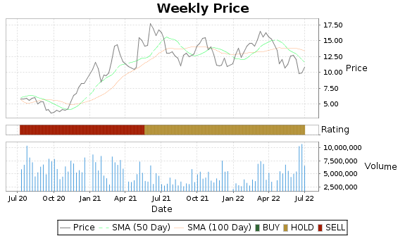 OII Price-Volume-Ratings Chart
