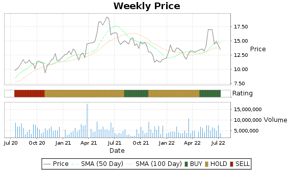 OI Price-Volume-Ratings Chart