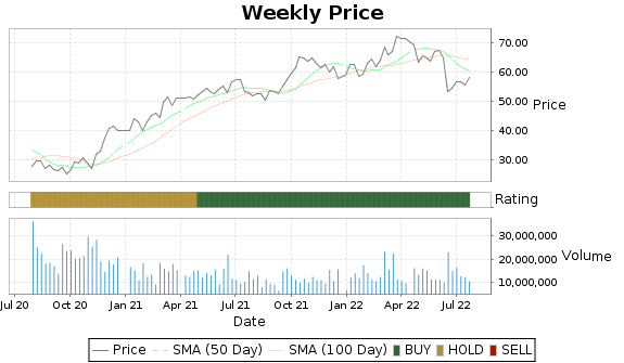 OKE Price-Volume-Ratings Chart