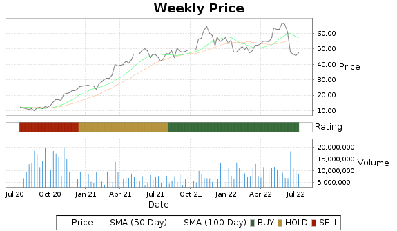 OLN Price-Volume-Ratings Chart