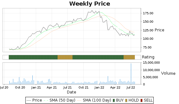 OMCL Price-Volume-Ratings Chart
