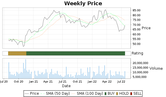 OMC Price-Volume-Ratings Chart
