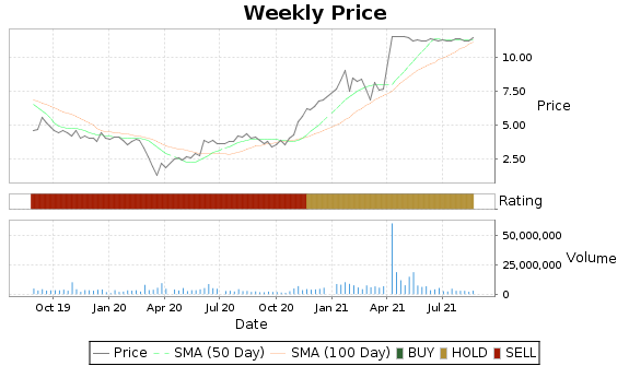 ORBC Price-Volume-Ratings Chart