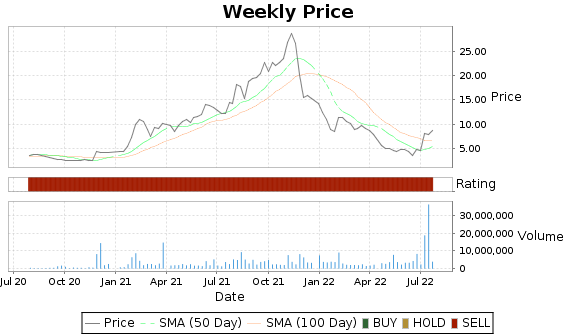 ORMP Price-Volume-Ratings Chart