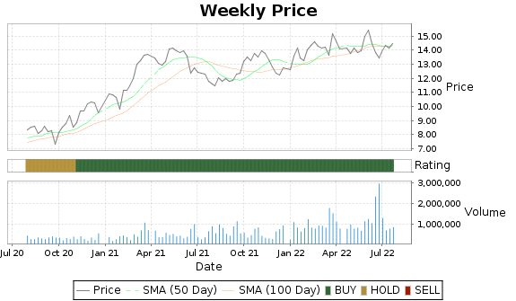 OSBC Price-Volume-Ratings Chart
