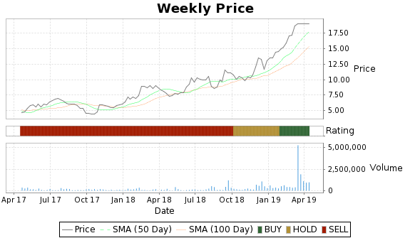 OSIR Price-Volume-Ratings Chart