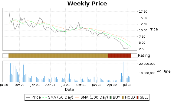 OSUR Price-Volume-Ratings Chart